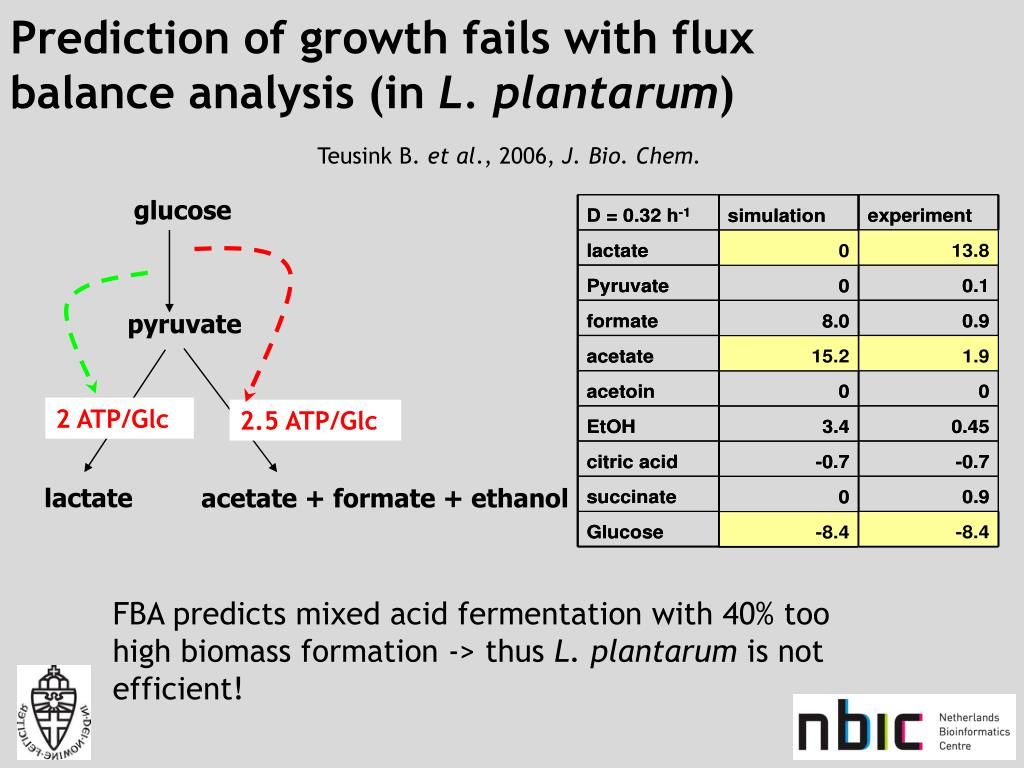 Prediction of growth fails with flux balance analysis (in