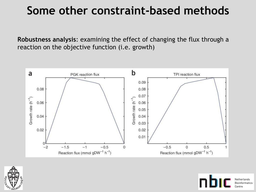 Some other constraint-based methods