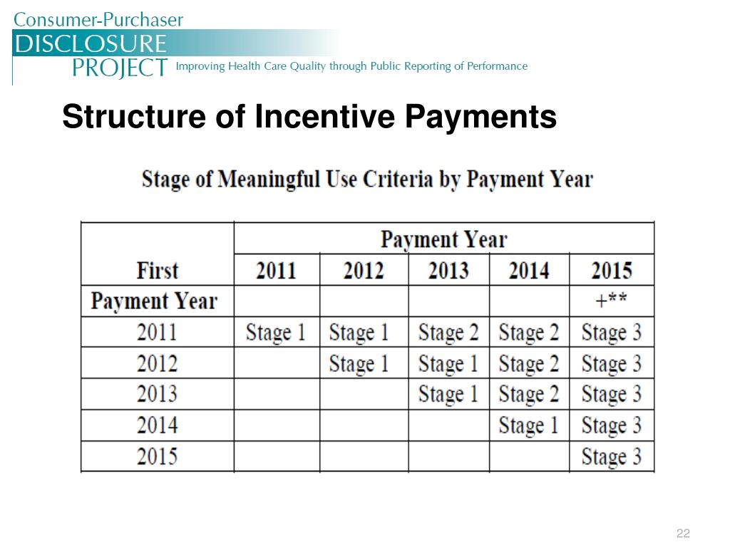 Structure of Incentive Payments
