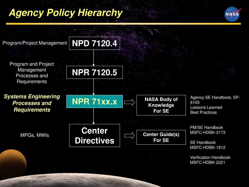 Agency Policy Hierarchy