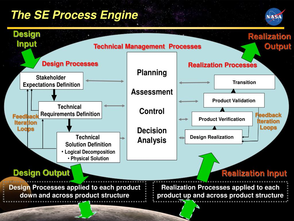 The SE Process Engine