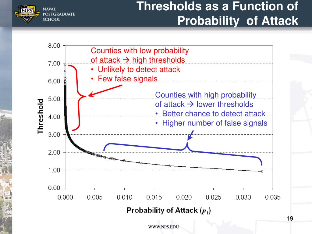 Thresholds as a Function of Probability  of Attack