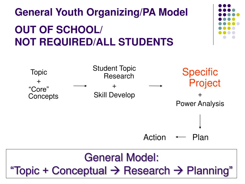 General Youth Organizing/PA Model