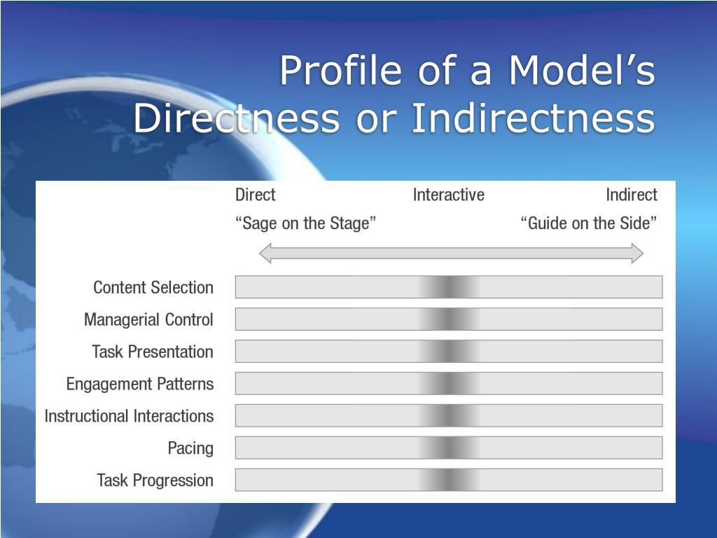 Profile of a Model's
