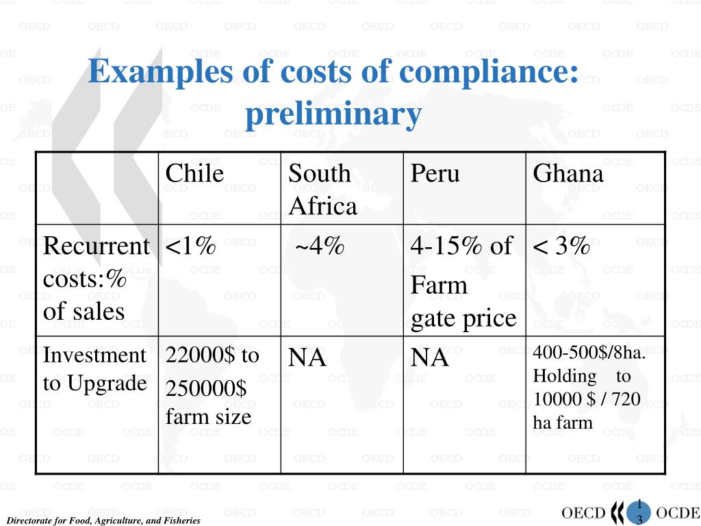 Examples of costs of compliance: preliminary