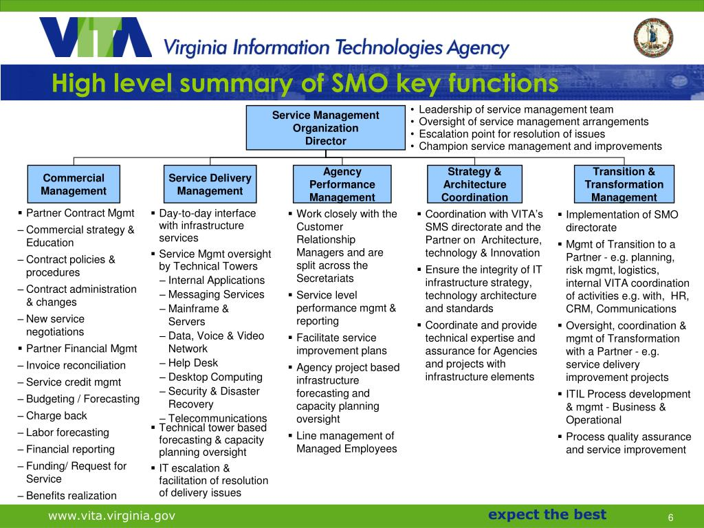 High level summary of SMO key functions