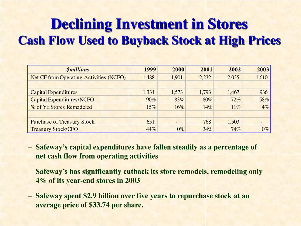 Declining Investment in Stores