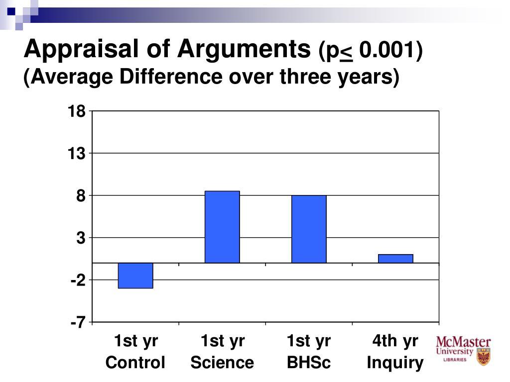 Appraisal of Arguments