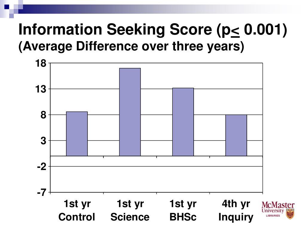 Information Seeking Score (p