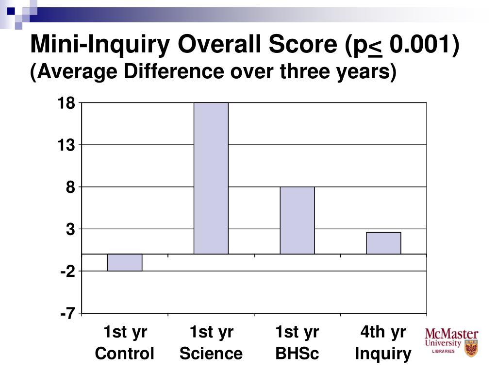 Mini-Inquiry Overall Score (p