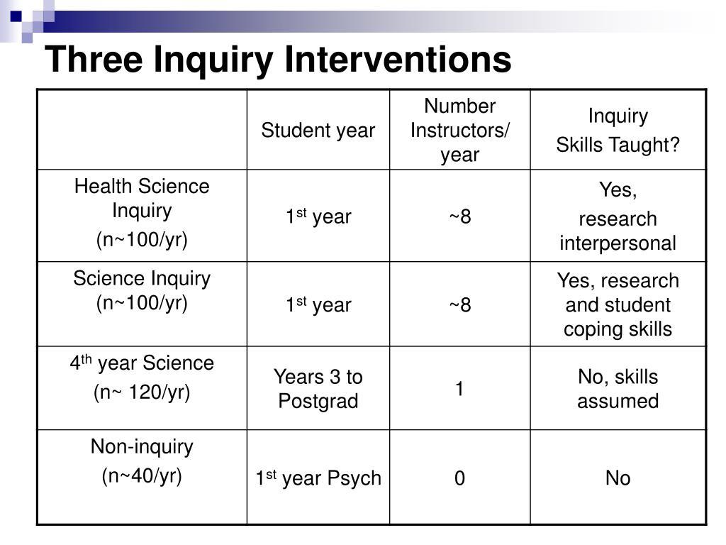 Three Inquiry Interventions