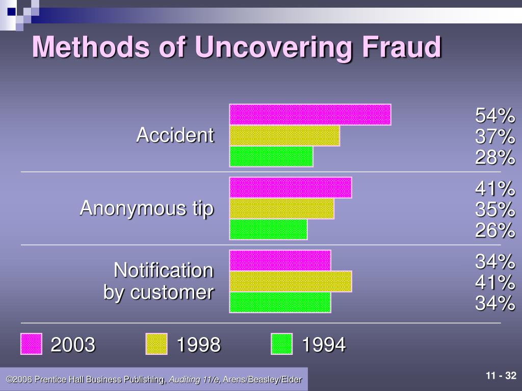 Methods of Uncovering Fraud