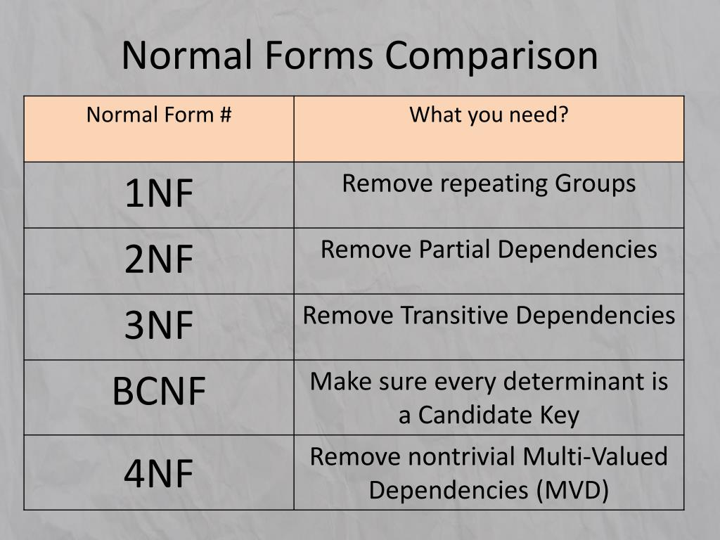 Normal Forms Comparison