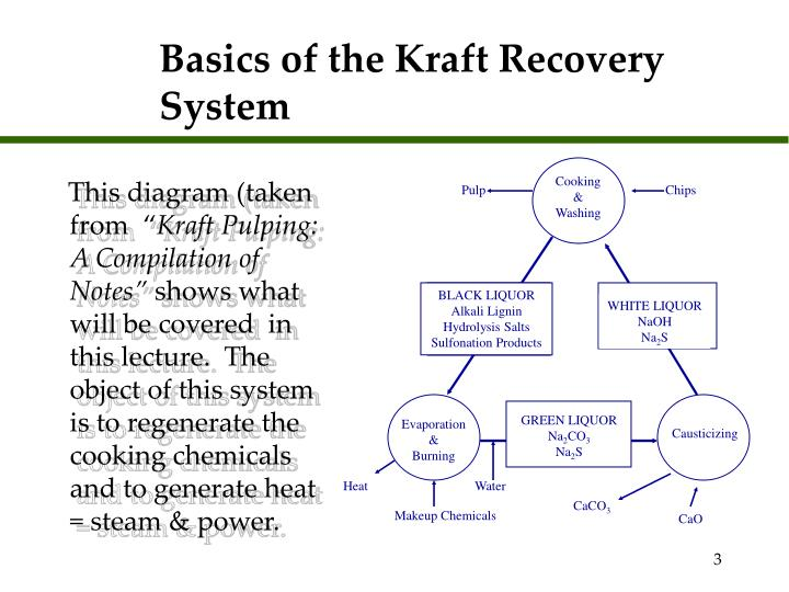 Basics of the kraft recovery system