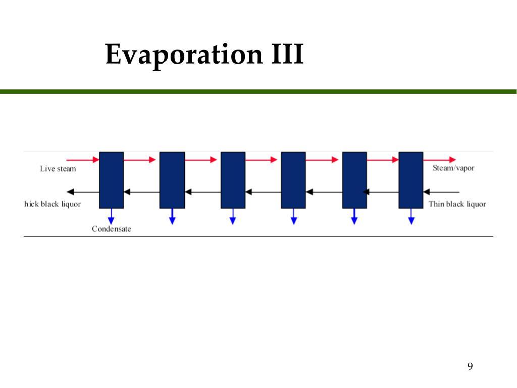 Evaporation III