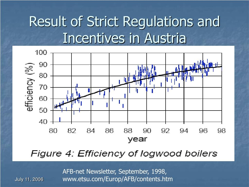 Result of Strict Regulations and Incentives in Austria