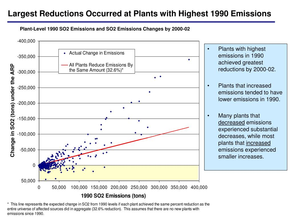 Largest Reductions Occurred at Plants with Highest 1990 Emissions