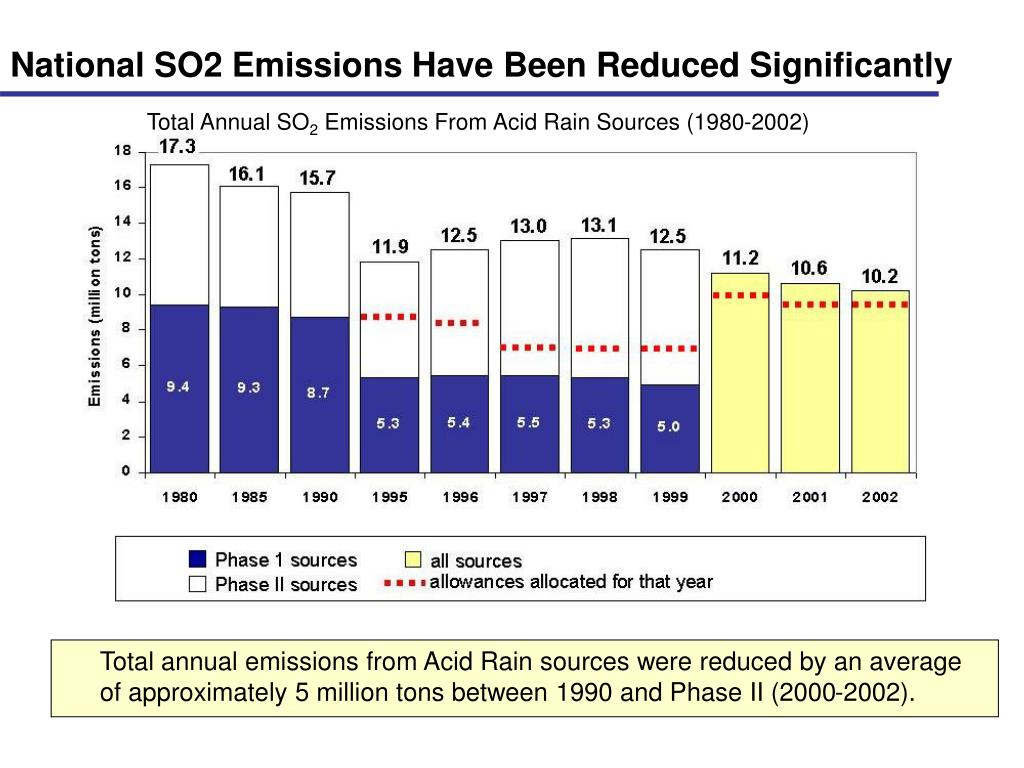 National SO2 Emissions Have Been Reduced Significantly