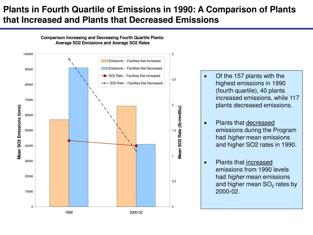 Plants in Fourth Quartile of Emissions in 1990: A Comparison of Plants that Increased and Plants that Decreased Emissions