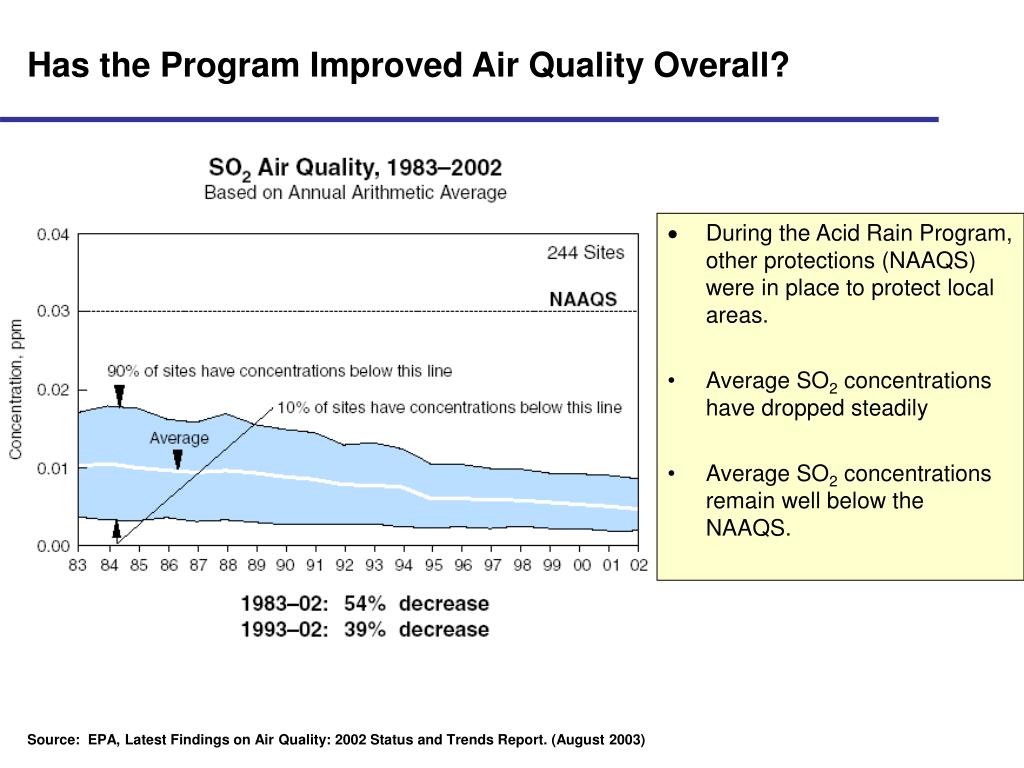 Has the Program Improved Air Quality Overall?