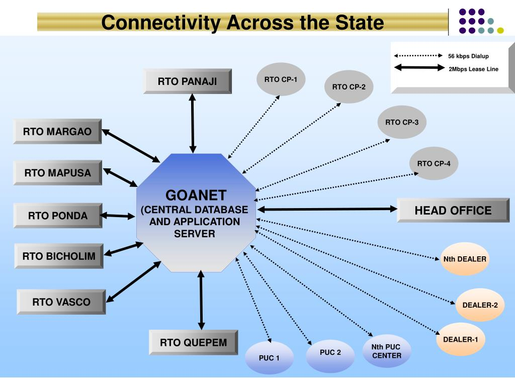 Connectivity Across the State
