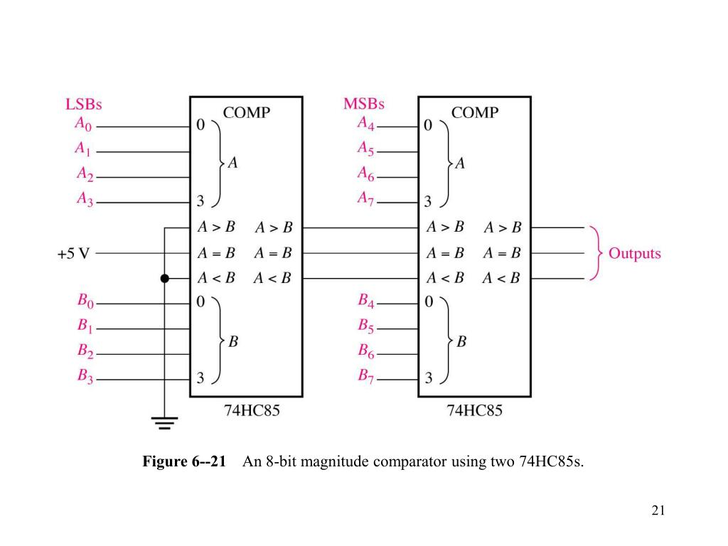figure-6-21-an-8-bit-magnitude-comparator-using-two-74hc85s-l  Bit Magnitude Comparator Logic Diagram on 4-bit comparator, 1 bit comparator, 16 bit comparator,
