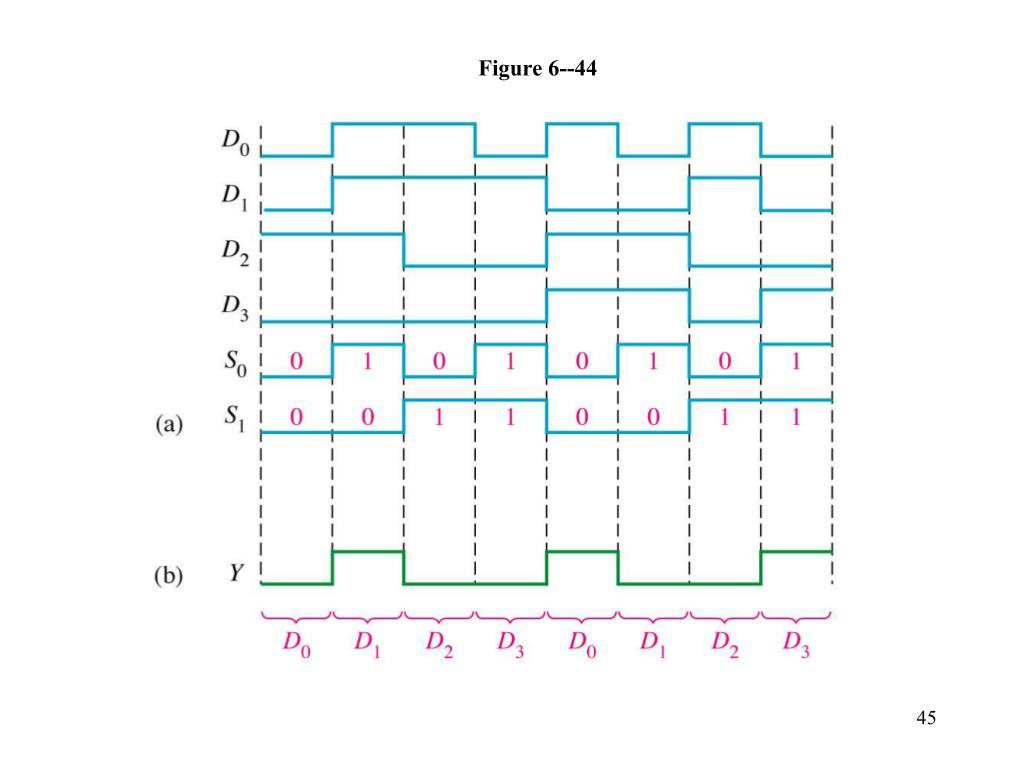 figure-6-44-l  Bit Priority Encoder Logic Diagram on encoder wiring-diagram, block diagram, encoder logic circuit,
