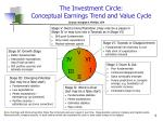 the investment circle conceptual earnings trend and value cycle