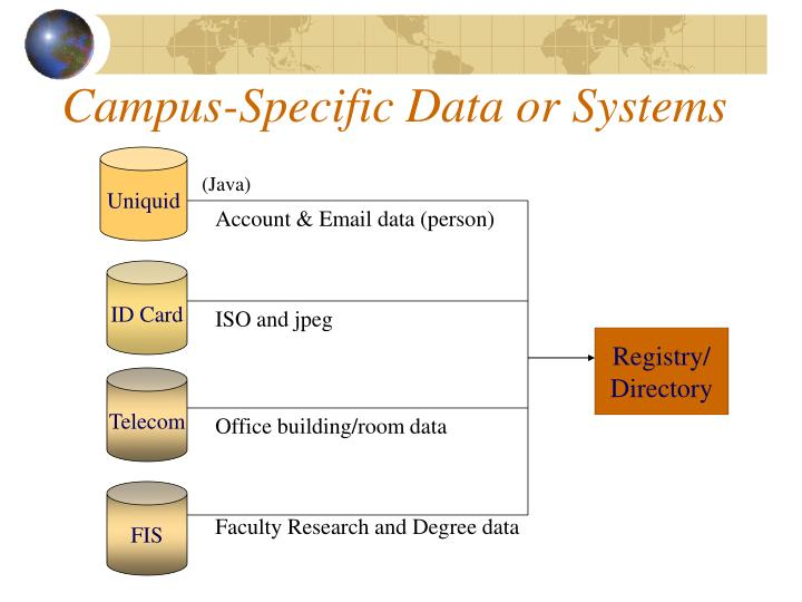 Campus-Specific Data or Systems