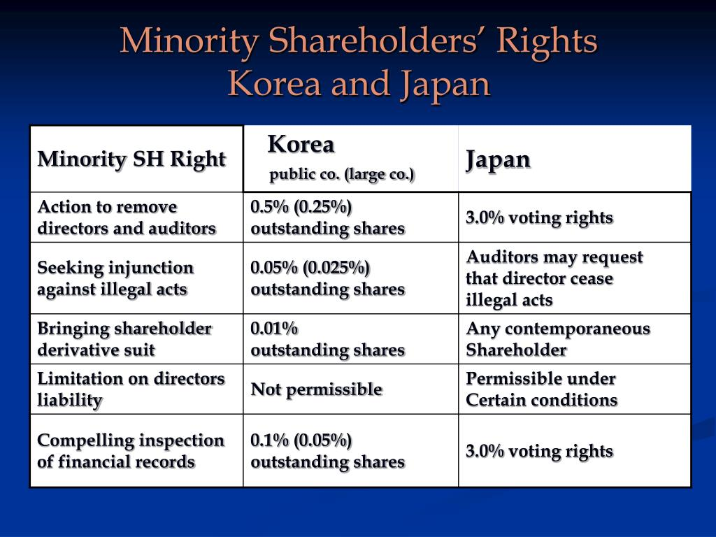 minority shareholder rights case