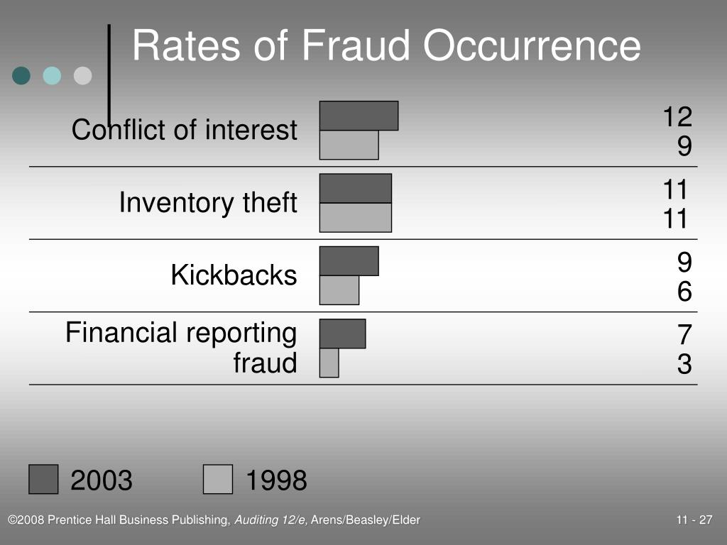 Rates of Fraud Occurrence