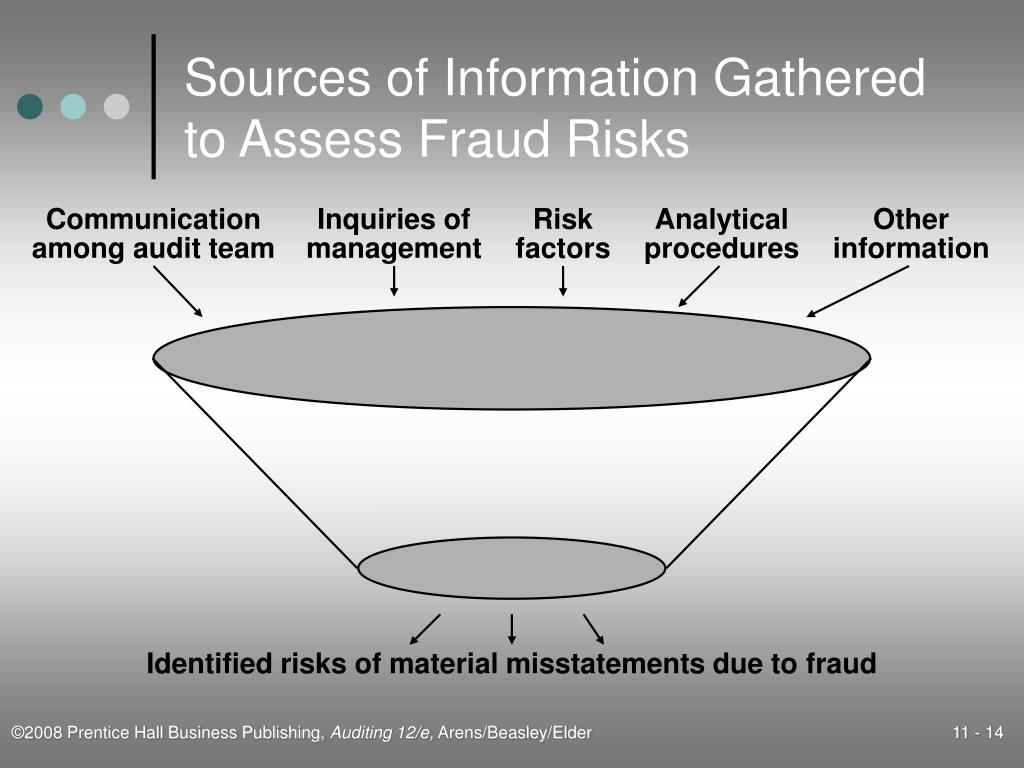 Sources of Information Gathered