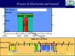 10 years of observation and research
