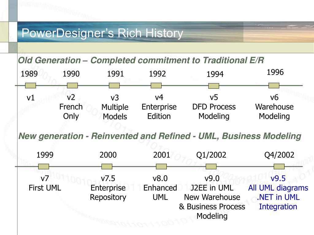 PowerDesigner's Rich History