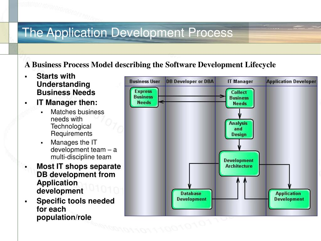 The Application Development Process