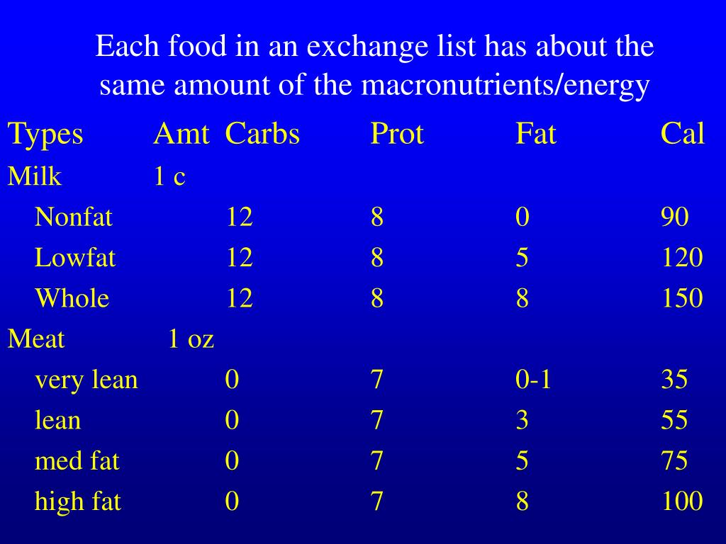 Each food in an exchange list has about the same amount of the macronutrients/energy
