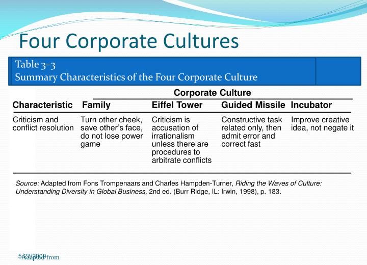 riding the waves of culture understanding diversity in global business