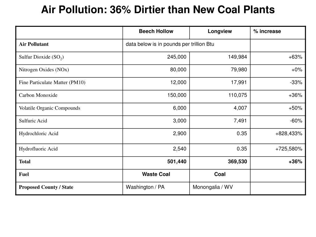 Air Pollution: 36% Dirtier than New Coal Plants