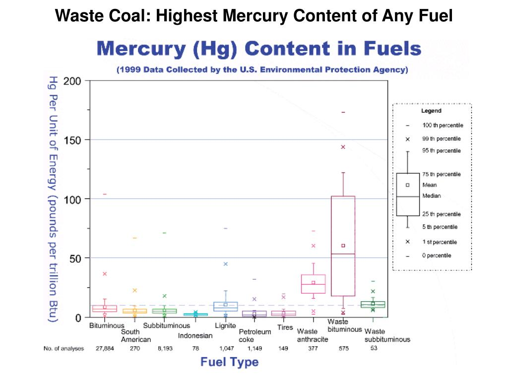 Waste Coal: Highest Mercury Content of Any Fuel