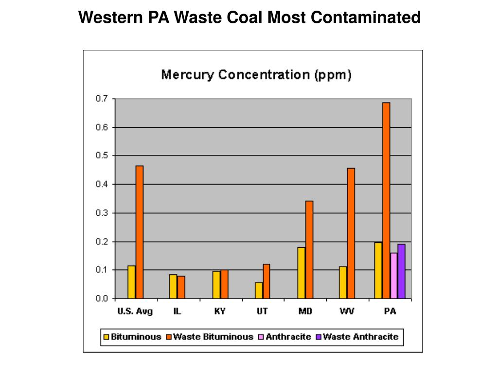 Western PA Waste Coal Most Contaminated
