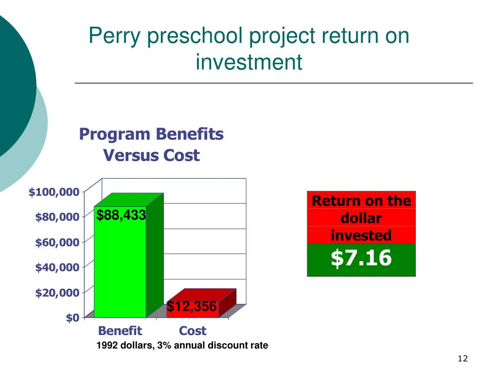 Perry preschool project return on investment