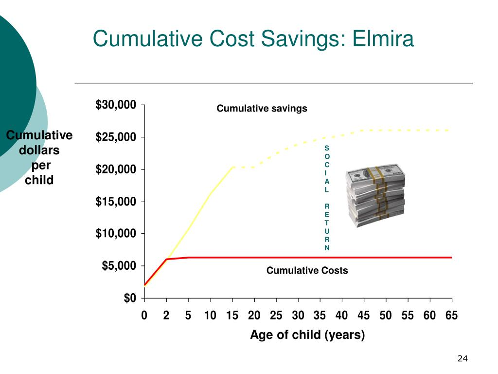 Cumulative Cost Savings: Elmira