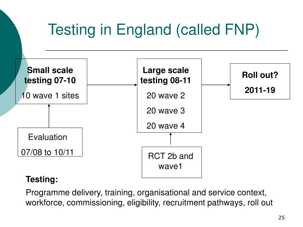 Testing in England (called FNP)