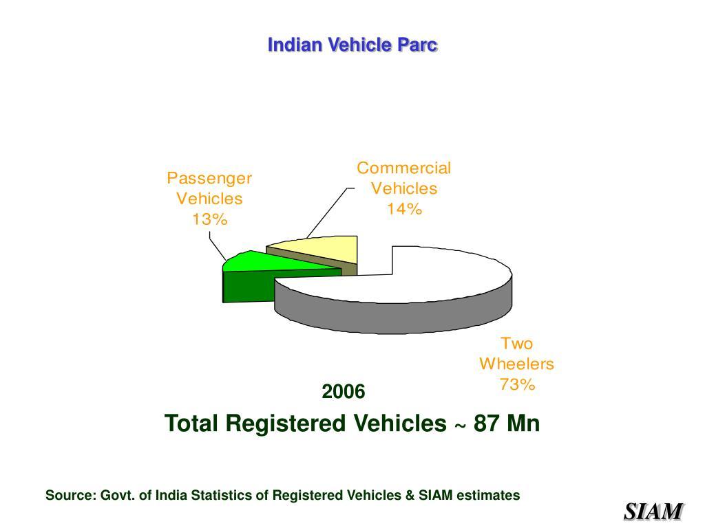 Indian Vehicle Parc