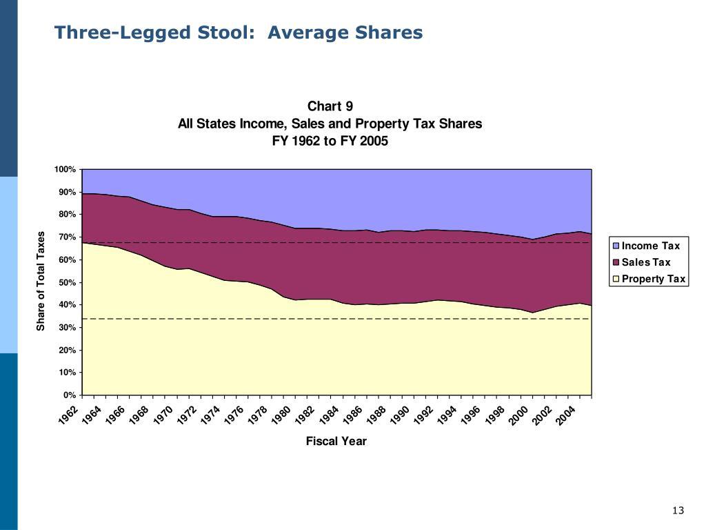 Three-Legged Stool:  Average Shares