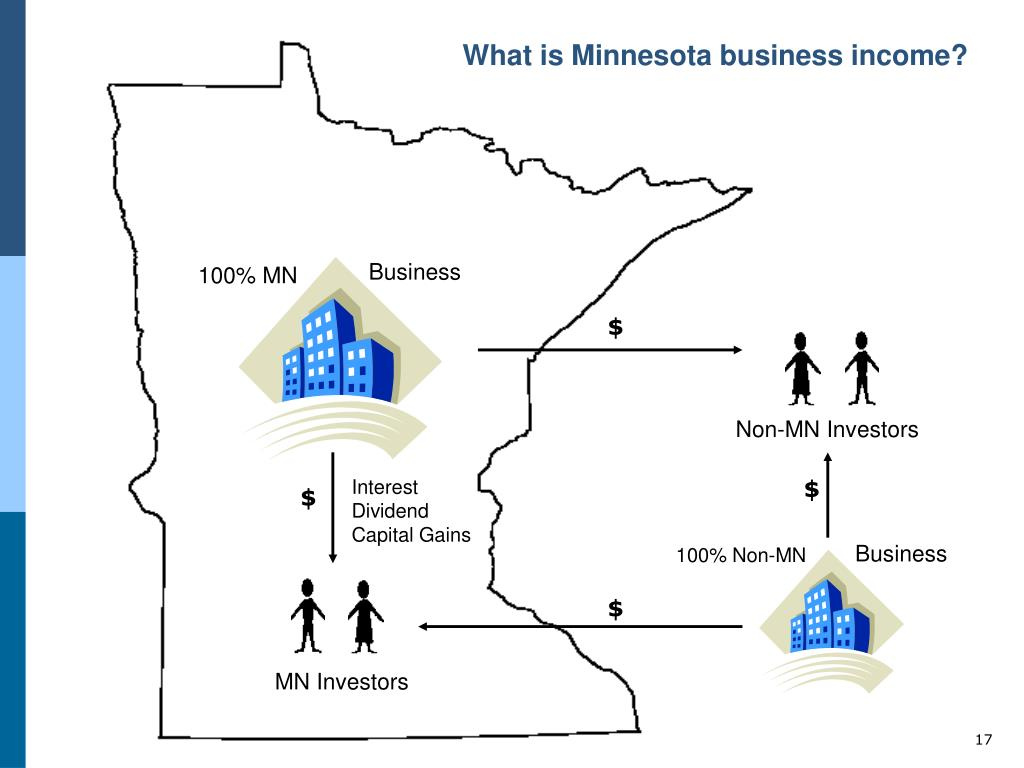 What is Minnesota business income?