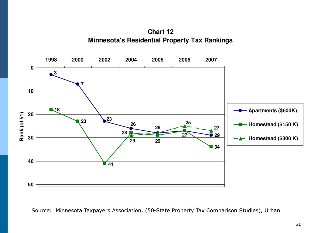 Source:  Minnesota Taxpayers Association, (50-State Property Tax Comparison Studies), Urban