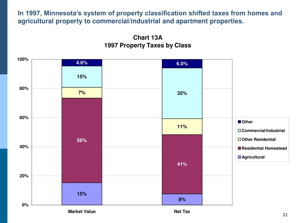 In 1997, Minnesota's system of property classification shifted taxes from homes and agricultural property to commercial/industrial and apartment properties.
