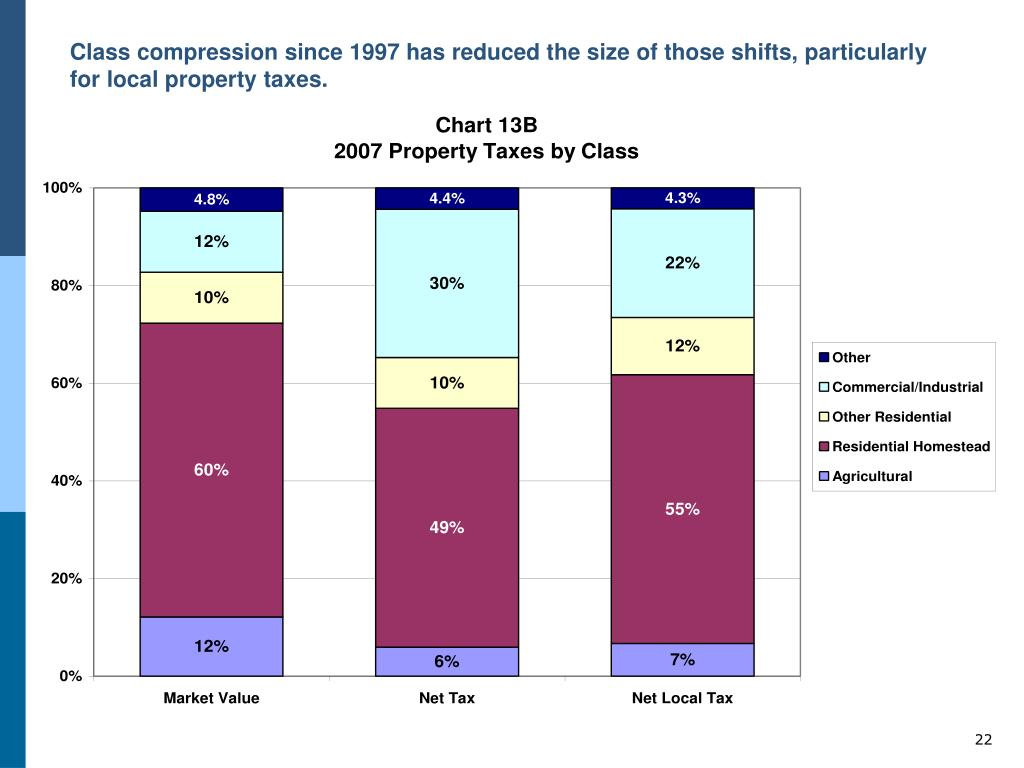 Class compression since 1997 has reduced the size of those shifts, particularly for local property taxes.