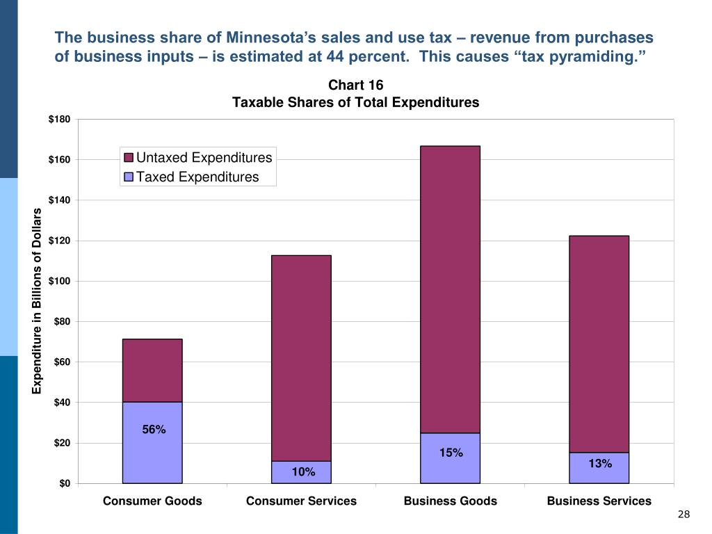 """The business share of Minnesota's sales and use tax – revenue from purchases of business inputs – is estimated at 44 percent.  This causes """"tax pyramiding."""""""